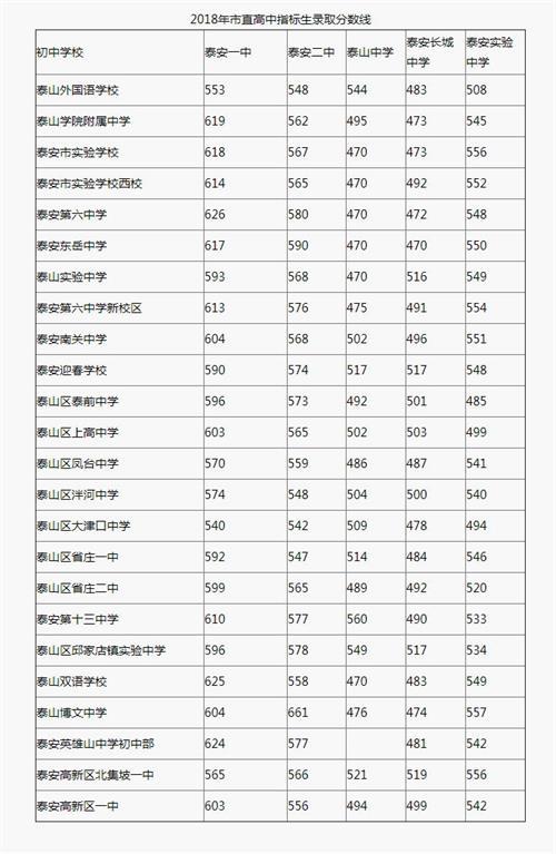 2018年山东泰安中考分数线(已更新)(2)_2018中考分数线_中考网_看图王_看图王