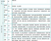 山东冶金技师学院升学班2020年招生简章